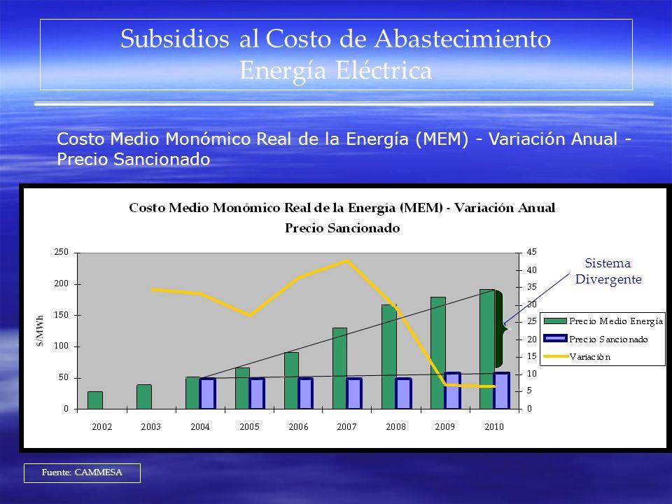 Subsidios al Costo de Abastecimiento Energía Eléctrica Fuente: CAMMESA Costo Medio Monómico Real de la Energía (MEM) - Variación Anual - Precio Sancio