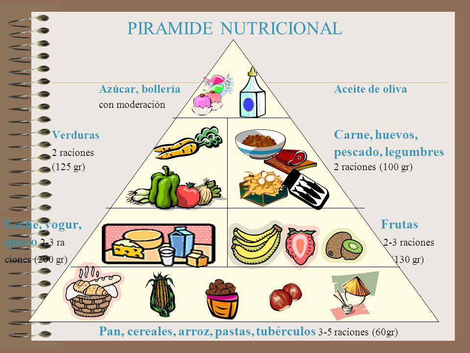 PIRAMIDE NUTRICIONAL Azúcar, bolleríaAceite de oliva con moderación Verduras Carne, huevos, 2 raciones pescado, legumbres (125 gr)2 raciones (100 gr)