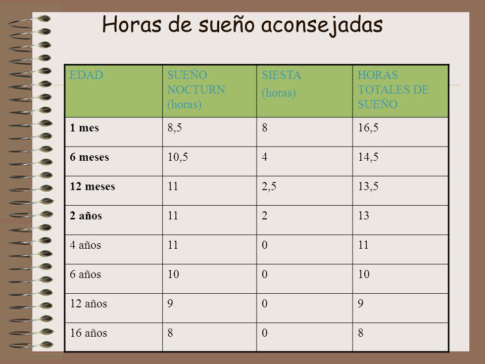 Horas de sueño aconsejadas EDADSUEÑO NOCTURN (horas) SIESTA (horas) HORAS TOTALES DE SUEÑO 1 mes8,5816,5 6 meses10,5414,5 12 meses112,513,5 2 años1121