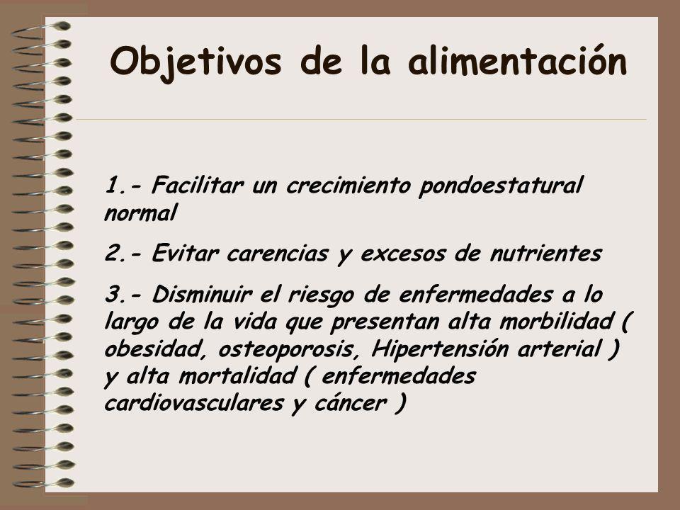 Objetivos de la alimentación 1.- Facilitar un crecimiento pondoestatural normal 2.- Evitar carencias y excesos de nutrientes 3.- Disminuir el riesgo d
