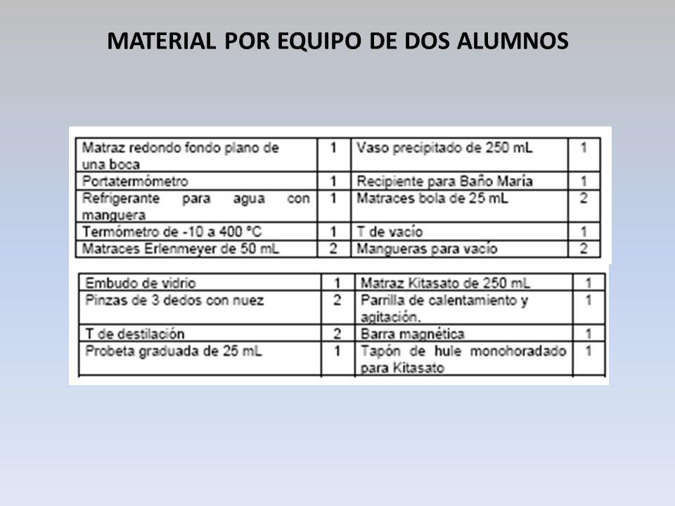 SUSTANCIAS Y REACTIVOS Propilenglicol Anaranjado de metilo Agua