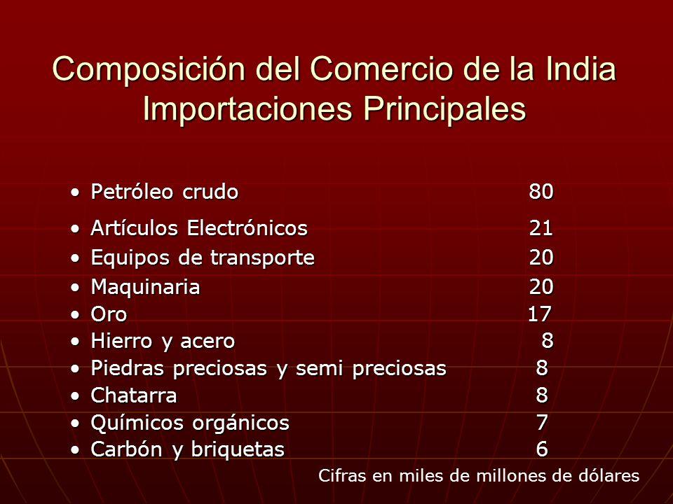 Composición del Comercio de la India Importaciones Principales Petróleo crudo 80Petróleo crudo 80 Artículos Electrónicos 21Artículos Electrónicos 21 E