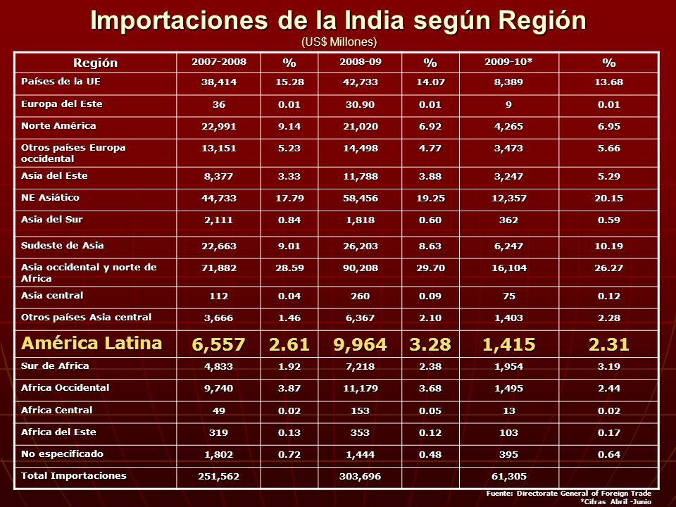 Importaciones de la India según Región (US$ Millones) Región2007-2008%2008-09%2009-10*% Países de la UE 38,41415.2842,73314.078,38913.68 Europa del Este 360.0130.900.0190.01 Norte América 22,9919.1421,0206.924,2656.95 Otros países Europa occidental 13,1515.2314,4984.773,4735.66 Asia del Este 8,3773.3311,7883.883,2475.29 NE Asiático 44,73317.7958,45619.2512,35720.15 Asia del Sur 2,1110.841,8180.603620.59 Sudeste de Asia 22,6639.0126,2038.636,24710.19 Asia occidental y norte de Africa 71,88228.5990,20829.7016,10426.27 Asia central 1120.042600.09750.12 Otros países Asia central 3,6661.466,3672.101,4032.28 América Latina 6,5572.619,9643.281,4152.31 Sur de Africa 4,8331.927,2182.381,9543.19 Africa Occidental 9,7403.8711,1793.681,4952.44 Africa Central 490.021530.05130.02 Africa del Este 3190.133530.121030.17 No especificado 1,8020.721,4440.483950.64 Total Importaciones 251,562303,69661,305 Fuente: Directorate General of Foreign Trade Fuente: Directorate General of Foreign Trade *Cifras Abril -Junio *Cifras Abril -Junio