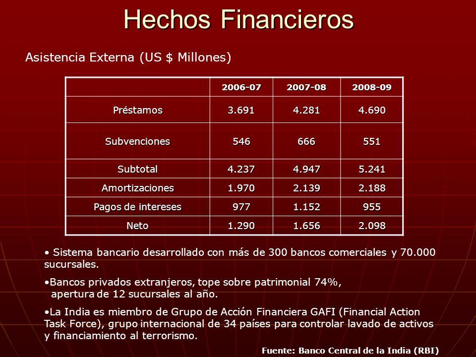 Hechos Financieros 2006-072007-082008-09 Préstamos3.6914.2814.690 Subvenciones546666551 Subtotal4.2374.9475.241 Amortizaciones1.9702.1392.188 Pagos de intereses 9771.152955 Neto1.2901.6562.098 Sistema bancario desarrollado con más de 300 bancos comerciales y 70.000 sucursales.