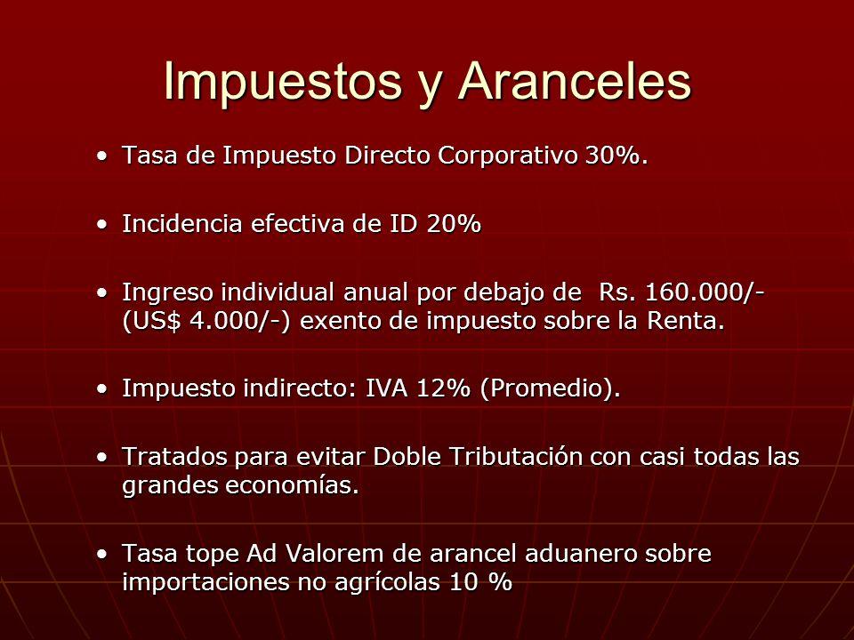 Impuestos y Aranceles Tasa de Impuesto Directo Corporativo 30%.Tasa de Impuesto Directo Corporativo 30%. Incidencia efectiva de ID 20%Incidencia efect