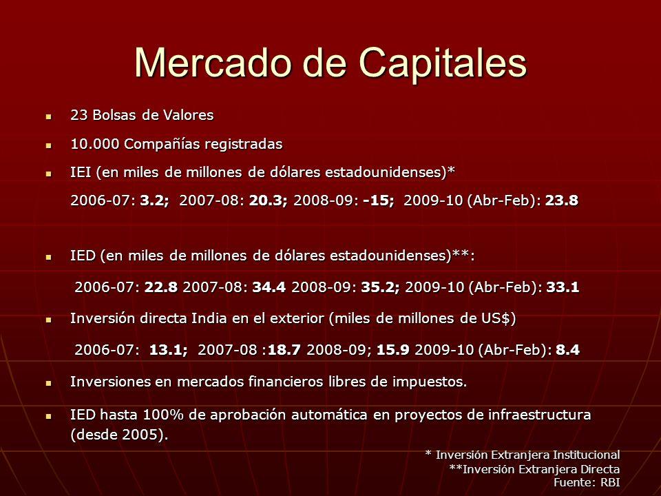 23 Bolsas de Valores 23 Bolsas de Valores 10.000 Compañías registradas 10.000 Compañías registradas IEI (en miles de millones de dólares estadounidenses)* IEI (en miles de millones de dólares estadounidenses)* 2006-07: 3.2; 2007-08: 20.3; 2008-09: -15; 2009-10 (Abr-Feb): 23.8 IED (en miles de millones de dólares estadounidenses)**: IED (en miles de millones de dólares estadounidenses)**: 2006-07: 22.8 2007-08: 34.4 2008-09: 35.2; 2009-10 (Abr-Feb): 33.1 2006-07: 22.8 2007-08: 34.4 2008-09: 35.2; 2009-10 (Abr-Feb): 33.1 Inversión directa India en el exterior (miles de millones de US$) Inversión directa India en el exterior (miles de millones de US$) 2006-07: 13.1; 2007-08 :18.7 2008-09; 15.9 2009-10 (Abr-Feb): 8.4 2006-07: 13.1; 2007-08 :18.7 2008-09; 15.9 2009-10 (Abr-Feb): 8.4 Inversiones en mercados financieros libres de impuestos.