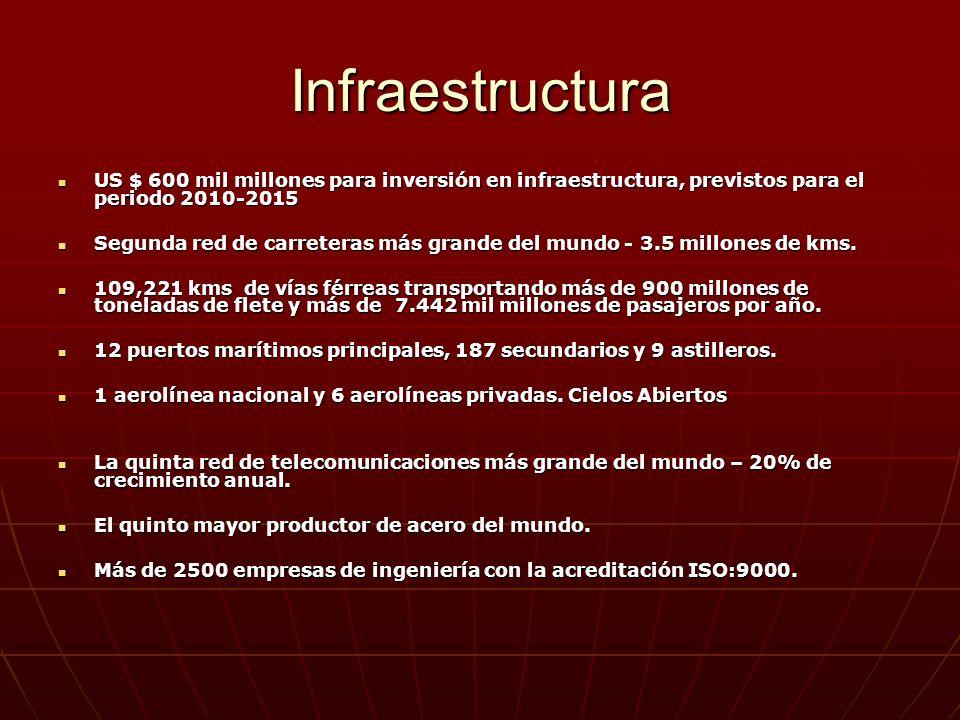 Infraestructura US $ 600 mil millones para inversión en infraestructura, previstos para el periodo 2010-2015 US $ 600 mil millones para inversión en infraestructura, previstos para el periodo 2010-2015 Segunda red de carreteras más grande del mundo - 3.5 millones de kms.
