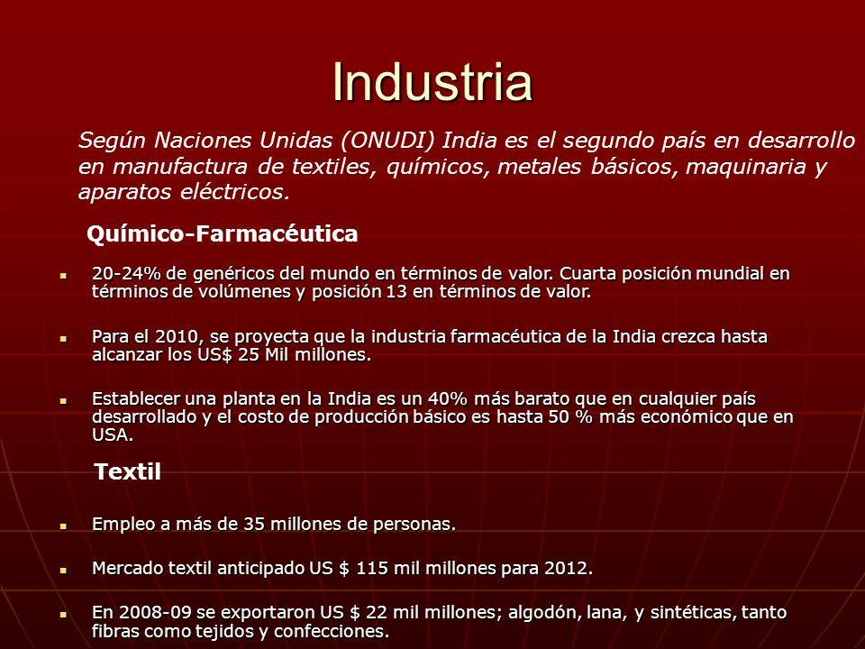 Industria 20-24% de genéricos del mundo en términos de valor. Cuarta posición mundial en términos de volúmenes y posición 13 en términos de valor. 20-