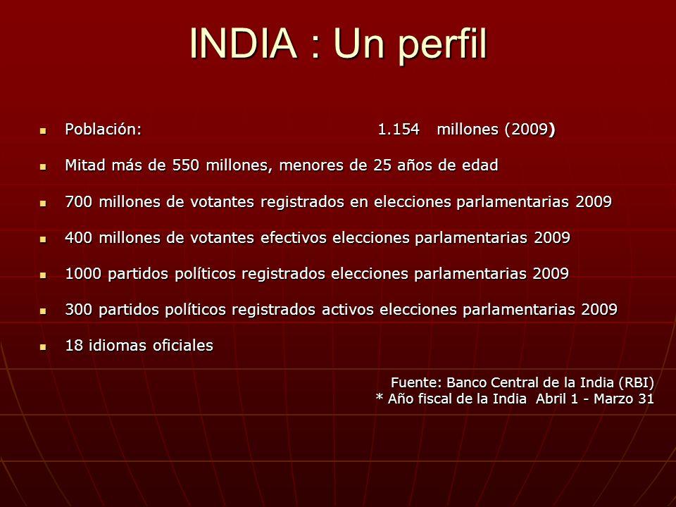 INDIA : Un perfil Población: 1.154 millones (2009) Población: 1.154 millones (2009) Mitad más de 550 millones, menores de 25 años de edad Mitad más de 550 millones, menores de 25 años de edad 700 millones de votantes registrados en elecciones parlamentarias 2009 700 millones de votantes registrados en elecciones parlamentarias 2009 400 millones de votantes efectivos elecciones parlamentarias 2009 400 millones de votantes efectivos elecciones parlamentarias 2009 1000 partidos políticos registrados elecciones parlamentarias 2009 1000 partidos políticos registrados elecciones parlamentarias 2009 300 partidos políticos registrados activos elecciones parlamentarias 2009 300 partidos políticos registrados activos elecciones parlamentarias 2009 18 idiomas oficiales 18 idiomas oficiales Fuente: Banco Central de la India (RBI) * Año fiscal de la India Abril 1 - Marzo 31