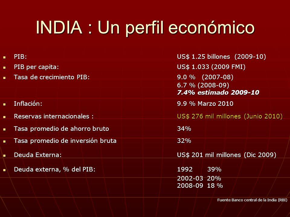 INDIA : Un perfil económico PIB: US$ 1.25 billones (2009-10) PIB: US$ 1.25 billones (2009-10) PIB per capita:US$ 1.033 (2009 FMI) PIB per capita:US$ 1.033 (2009 FMI) Tasa de crecimiento PIB:9.0 % (2007-08) Tasa de crecimiento PIB:9.0 % (2007-08) 6.7 % (2008-09) 7.4% estimado 2009-10 Inflación:9.9 % Marzo 2010 Inflación:9.9 % Marzo 2010 Reservas internacionales : US$ 276 mil millones (Junio 2010) Reservas internacionales : US$ 276 mil millones (Junio 2010) Tasa promedio de ahorro bruto34% Tasa promedio de ahorro bruto34% Tasa promedio de inversión bruta32% Tasa promedio de inversión bruta32% Deuda Externa: US$ 201 mil millones (Dic 2009) Deuda Externa: US$ 201 mil millones (Dic 2009) Deuda externa, % del PIB:1992 39% Deuda externa, % del PIB:1992 39% 2002-03 20% 2008-09 18 % Fuente Banco central de la India (RBI)
