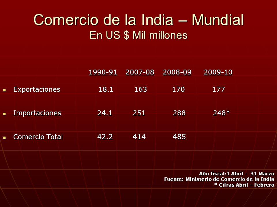 Comercio de la India – Mundial En US $ Mil millones 1990-91 2007-08 2008-09 2009-10 1990-91 2007-08 2008-09 2009-10 Exportaciones 18.1 163 170 177 Exp
