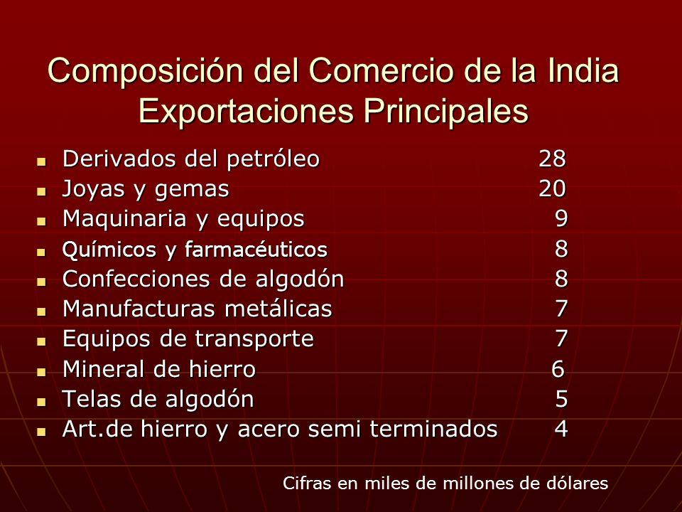 Composición del Comercio de la India Exportaciones Principales Derivados del petróleo 28 Derivados del petróleo 28 Joyas y gemas 20 Joyas y gemas 20 M