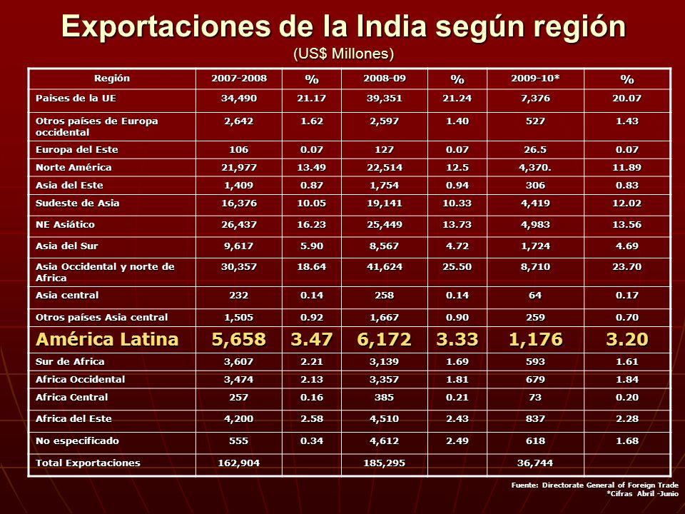 Exportaciones de la India según región (US$ Millones) Fuente: Directorate General of Foreign Trade Fuente: Directorate General of Foreign Trade *Cifras Abril -Junio *Cifras Abril -Junio Región2007-2008%2008-09%2009-10*% Paises de la UE 34,49021.1739,35121.247,37620.07 Otros países de Europa occidental 2,6421.622,5971.405271.43 Europa del Este 1060.071270.0726.50.07 Norte América 21,97713.4922,51412.54,370.11.89 Asia del Este 1,4090.871,7540.943060.83 Sudeste de Asia 16,37610.0519,14110.334,41912.02 NE Asiático 26,43716.2325,44913.734,98313.56 Asia del Sur 9,6175.908,5674.721,7244.69 Asia Occidental y norte de Africa 30,35718.6441,62425.508,71023.70 Asia central 2320.142580.14640.17 Otros países Asia central 1,5050.921,6670.902590.70 América Latina 5,6583.476,1723.331,1763.20 Sur de Africa 3,6072.213,1391.695931.61 Africa Occidental 3,4742.133,3571.816791.84 Africa Central 2570.163850.21730.20 Africa del Este 4,2002.584,5102.438372.28 No especificado 5550.344,6122.496181.68 Total Exportaciones 162,904185,29536,744