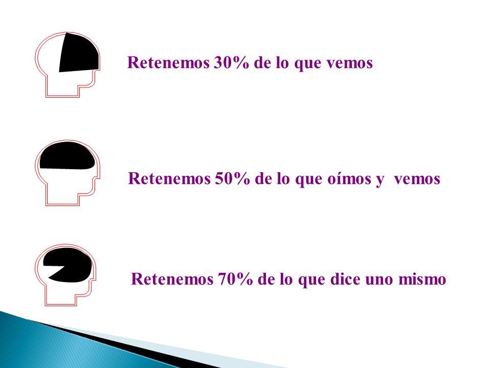 Retenemos 30% de lo que vemos Retenemos 50% de lo que oímos y vemos Retenemos 70% de lo que dice uno mismo