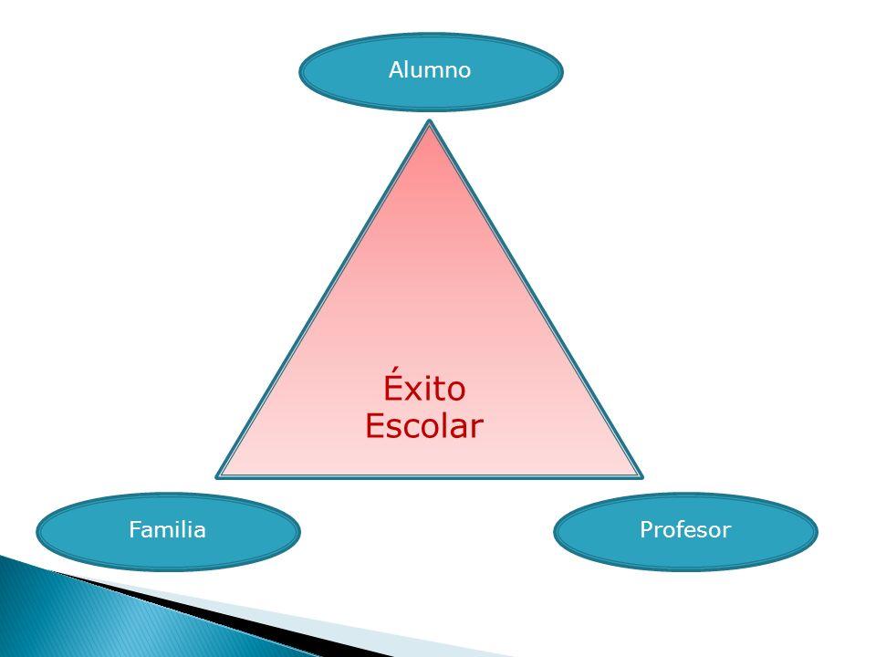 Familia Alumno Profesor Éxito Escolar