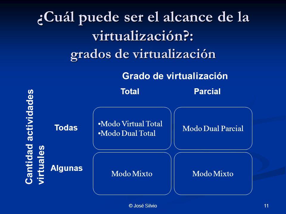 11© José Silvio ¿Cuál puede ser el alcance de la virtualización?: grados de virtualización TotalParcial Todas Algunas Grado de virtualización Cantidad actividades virtuales Modo Virtual Total Modo Dual Total Modo Dual Parcial Modo Mixto