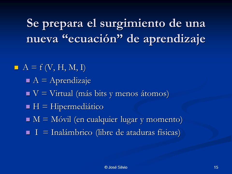 15© José Silvio Se prepara el surgimiento de una nueva ecuación de aprendizaje A = f (V, H, M, I) A = f (V, H, M, I) A = Aprendizaje A = Aprendizaje V = Virtual (más bits y menos átomos) V = Virtual (más bits y menos átomos) H = Hipermediático H = Hipermediático M = Móvil (en cualquier lugar y momento) M = Móvil (en cualquier lugar y momento) I = Inalámbrico (libre de ataduras físicas) I = Inalámbrico (libre de ataduras físicas)