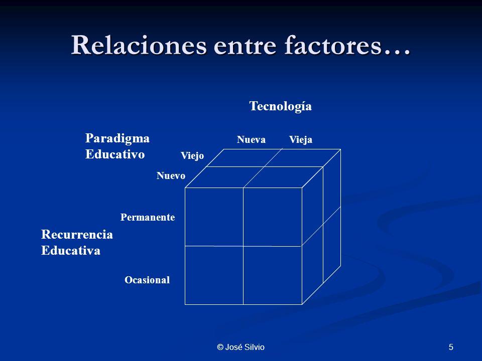 5© José Silvio Relaciones entre factores… Permanente Nueva Viejo Tecnología Recurrencia Educativa Paradigma Educativo Vieja Nuevo Ocasional