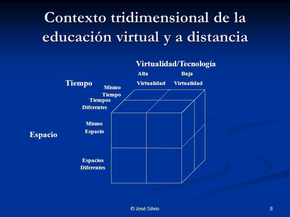 8© José Silvio Contexto tridimensional de la educación virtual y a distancia Mismo Espacio Alta Virtualidad Mismo Tiempo Tiempos Diferentes Espacios Diferentes Baja Virtualidad Virtualidad/Tecnología Espacio Tiempo