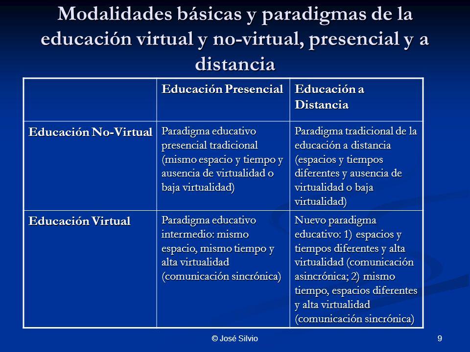 9© José Silvio Modalidades básicas y paradigmas de la educación virtual y no-virtual, presencial y a distancia Educación Presencial Educación a Distancia Educación No-Virtual Paradigma educativo presencial tradicional (mismo espacio y tiempo y ausencia de virtualidad o baja virtualidad) Paradigma tradicional de la educación a distancia (espacios y tiempos diferentes y ausencia de virtualidad o baja virtualidad) Educación Virtual Paradigma educativo intermedio: mismo espacio, mismo tiempo y alta virtualidad (comunicación sincrónica) Nuevo paradigma educativo: 1) espacios y tiempos diferentes y alta virtualidad (comunicación asincrónica; 2) mismo tiempo, espacios diferentes y alta virtualidad (comunicación sincrónica)