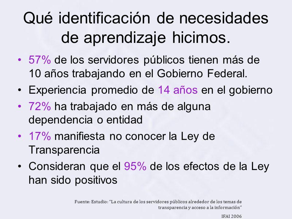 Qué efectos negativos dicen percibir: 29% mencionó el mal uso de la Información.