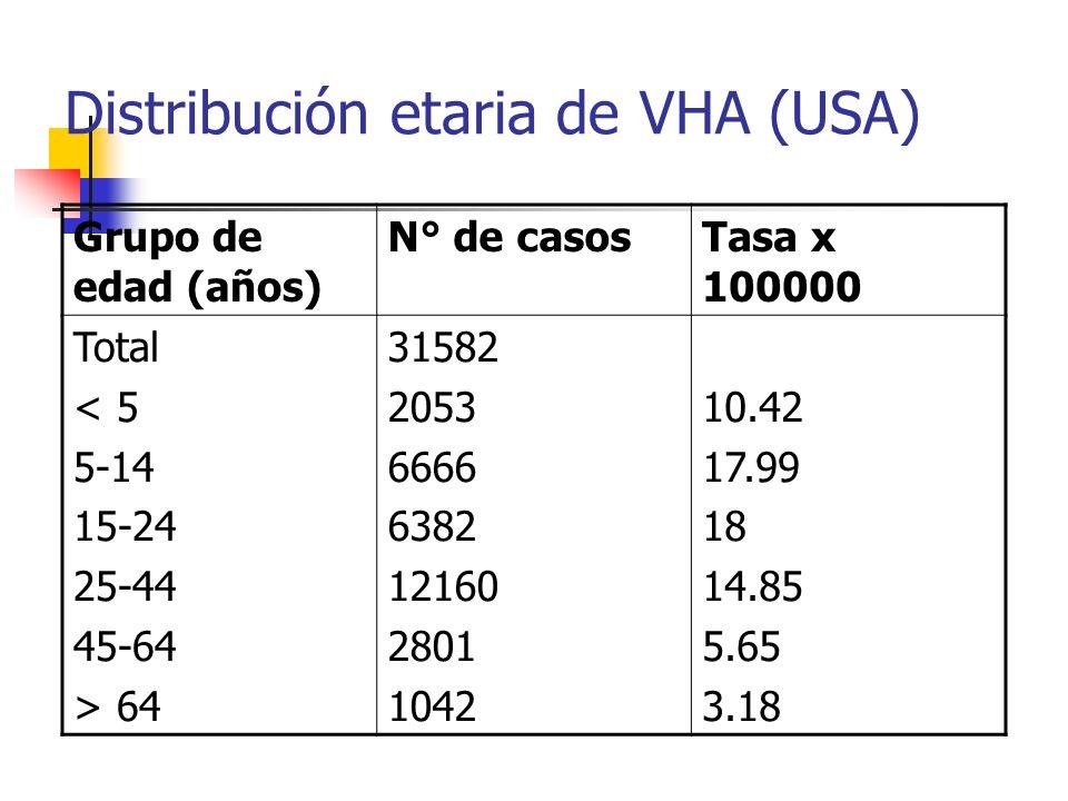 Distribución etaria de VHA (USA) Grupo de edad (años) N° de casosTasa x 100000 Total < 5 5-14 15-24 25-44 45-64 > 64 31582 2053 6666 6382 12160 2801 1