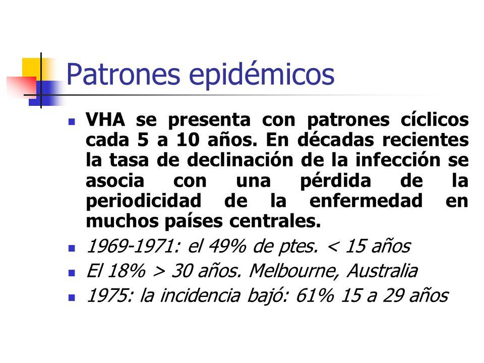 Patrones epidémicos VHA se presenta con patrones cíclicos cada 5 a 10 años. En décadas recientes la tasa de declinación de la infección se asocia con