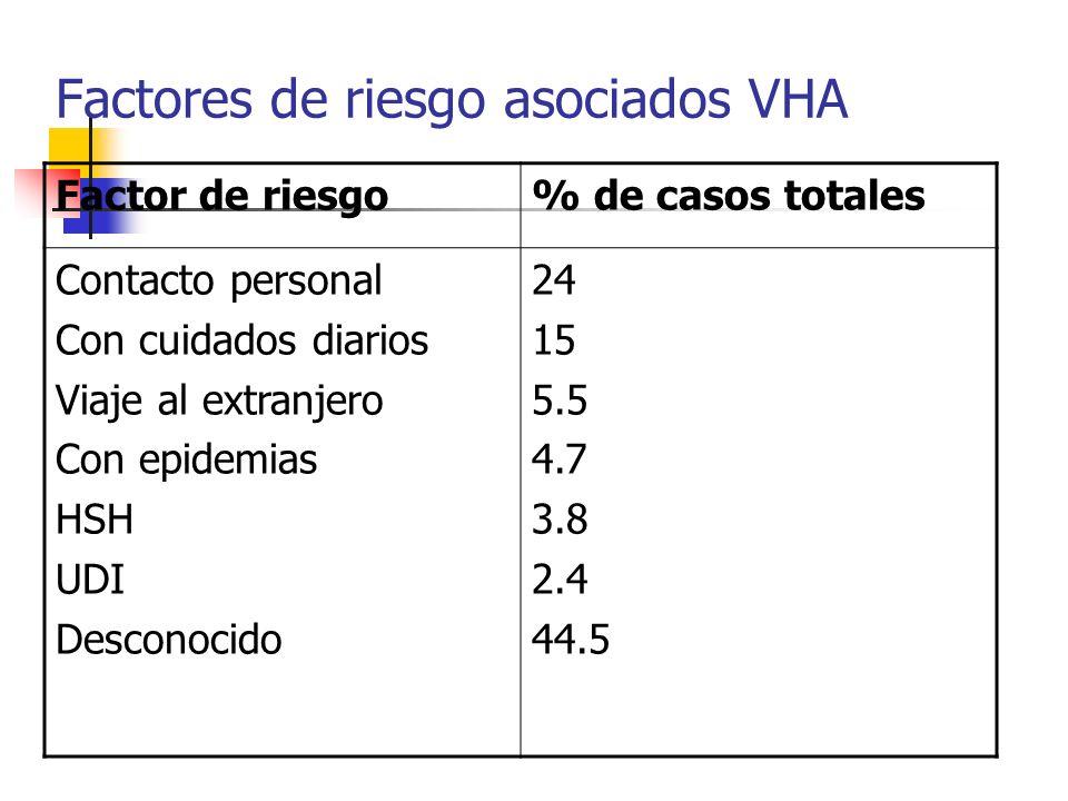Factores de riesgo asociados VHA Factor de riesgo% de casos totales Contacto personal Con cuidados diarios Viaje al extranjero Con epidemias HSH UDI D