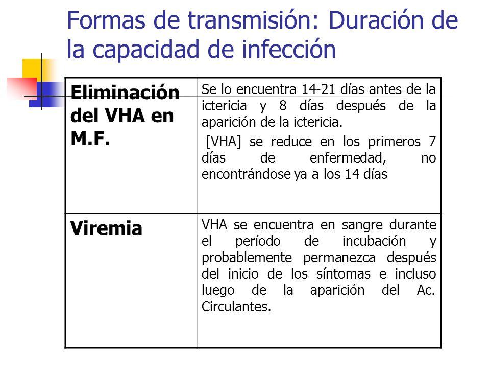 Formas de transmisión: Duración de la capacidad de infección Eliminación del VHA en M.F. Se lo encuentra 14-21 días antes de la ictericia y 8 días des