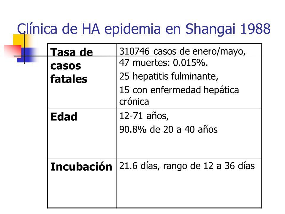 Clínica de HA epidemia en Shangai 1988 Tasa de casos fatales 310746 casos de enero/mayo, 47 muertes: 0.015%. 25 hepatitis fulminante, 15 con enfermeda