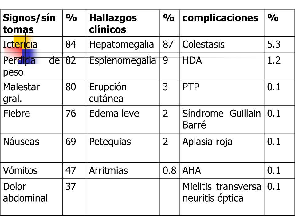 Signos/sín tomas %Hallazgos clínicos %complicaciones% Ictericia84Hepatomegalia87Colestasis5.3 Perdida de peso 82Esplenomegalia9HDA1.2 Malestar gral. 8