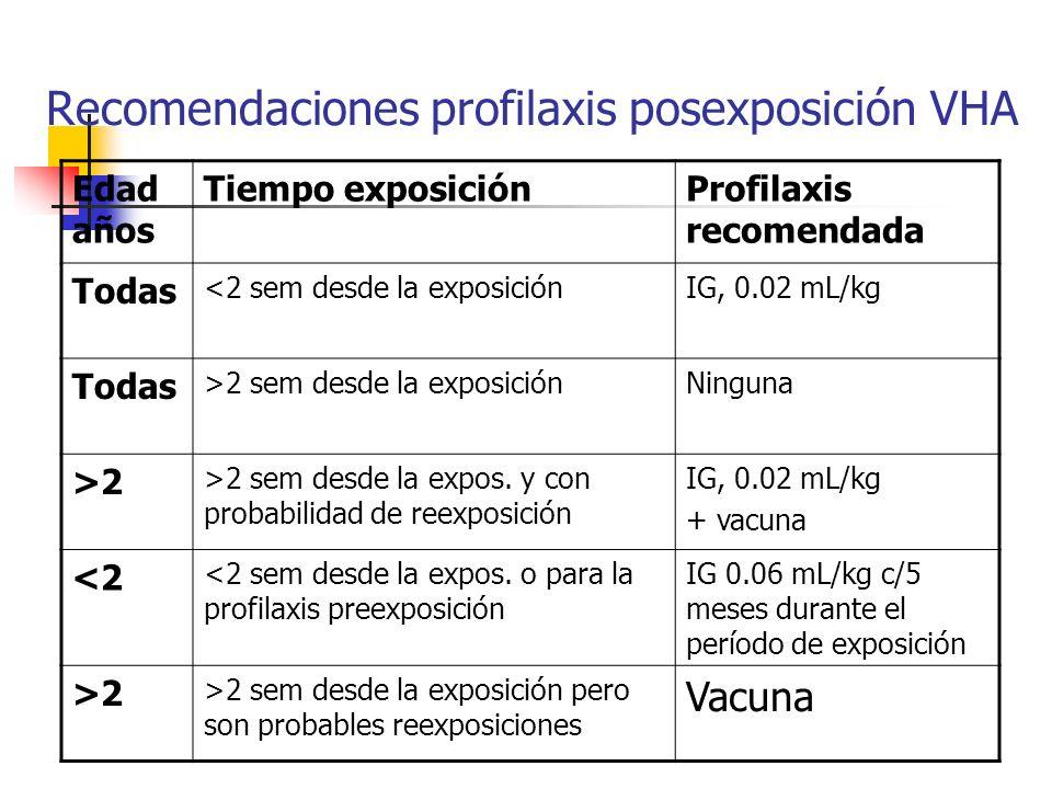Recomendaciones profilaxis posexposición VHA Edad años Tiempo exposiciónProfilaxis recomendada Todas <2 sem desde la exposiciónIG, 0.02 mL/kg Todas >2