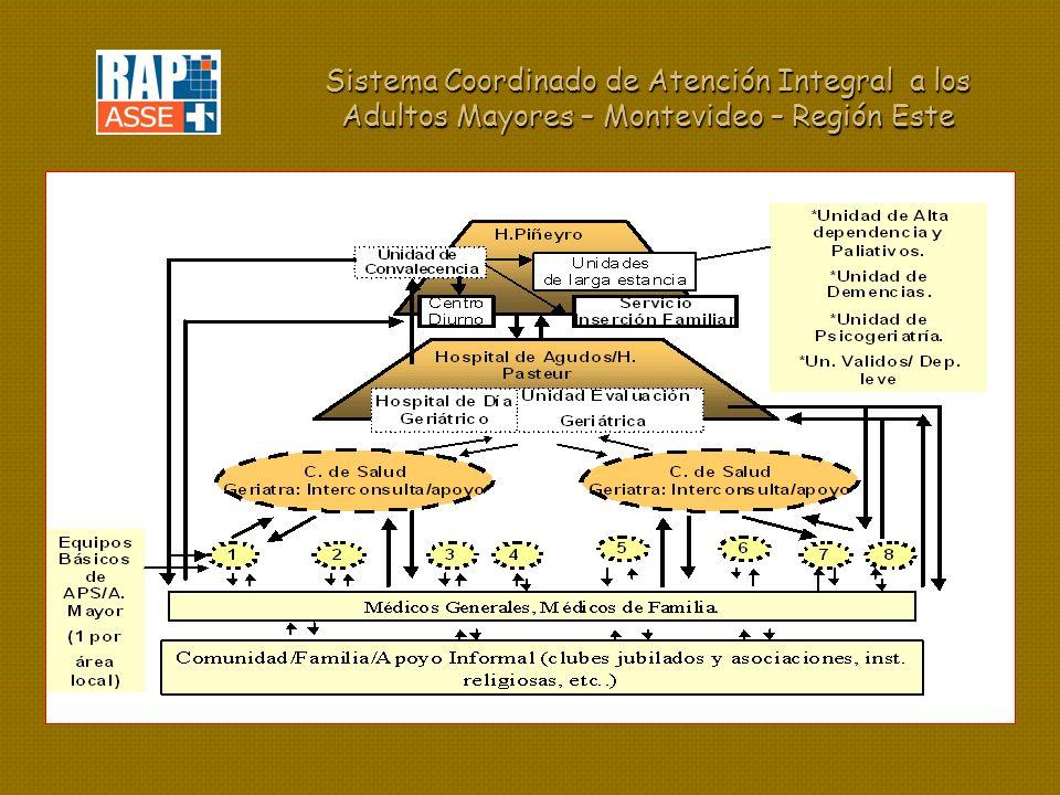 Sistema Coordinado de Atención Integral a los Adultos Mayores – Montevideo – Región Este