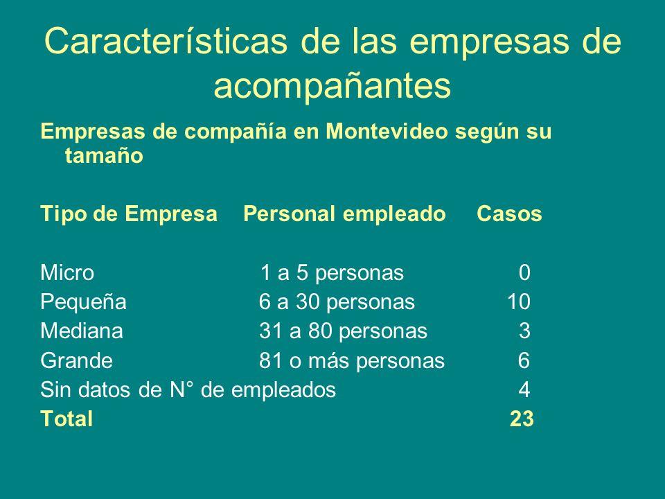 Características de las empresas de acompañantes Empresas de compañía en Montevideo según su tamaño Tipo de Empresa Personal empleado Casos Micro 1 a 5