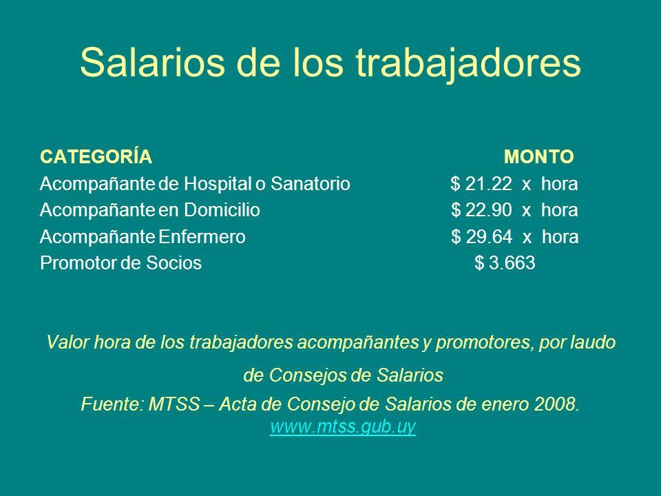 Salarios de los trabajadores CATEGORÍA MONTO Acompañante de Hospital o Sanatorio $ 21.22 x hora Acompañante en Domicilio $ 22.90 x hora Acompañante En