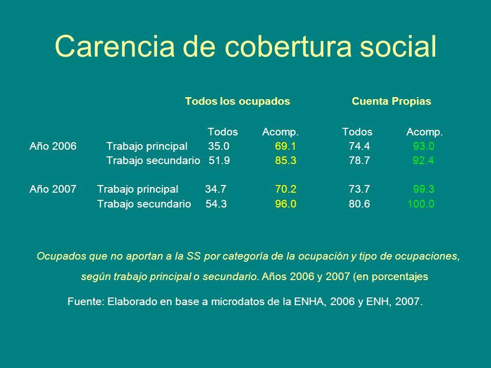 Carencia de cobertura social Todos los ocupados Cuenta Propias Todos Acomp. Todos Acomp. Año 2006 Trabajo principal 35.069.1 74.4 93.0 Trabajo secunda