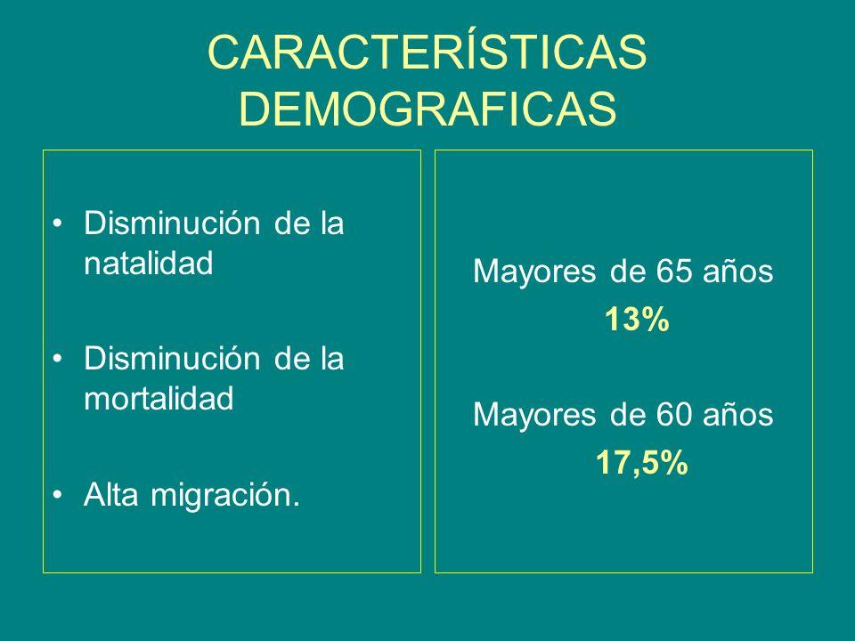 CARACTERÍSTICAS DEMOGRAFICAS Disminución de la natalidad Disminución de la mortalidad Alta migración. Mayores de 65 años 13% Mayores de 60 años 17,5%