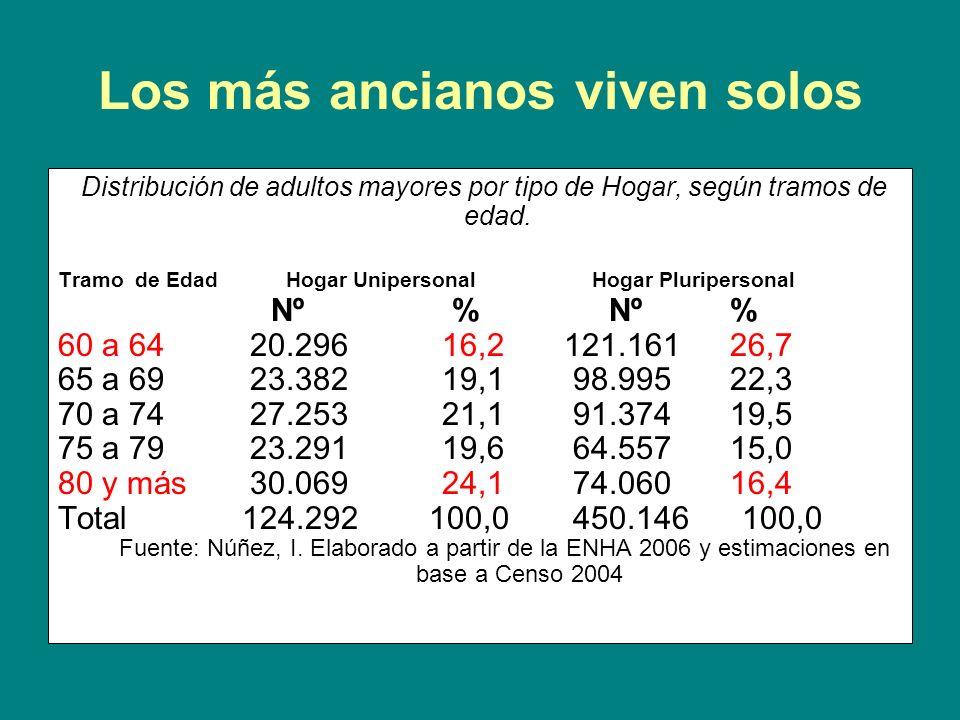 Los más ancianos viven solos Distribución de adultos mayores por tipo de Hogar, según tramos de edad. Tramo de Edad Hogar Unipersonal Hogar Pluriperso