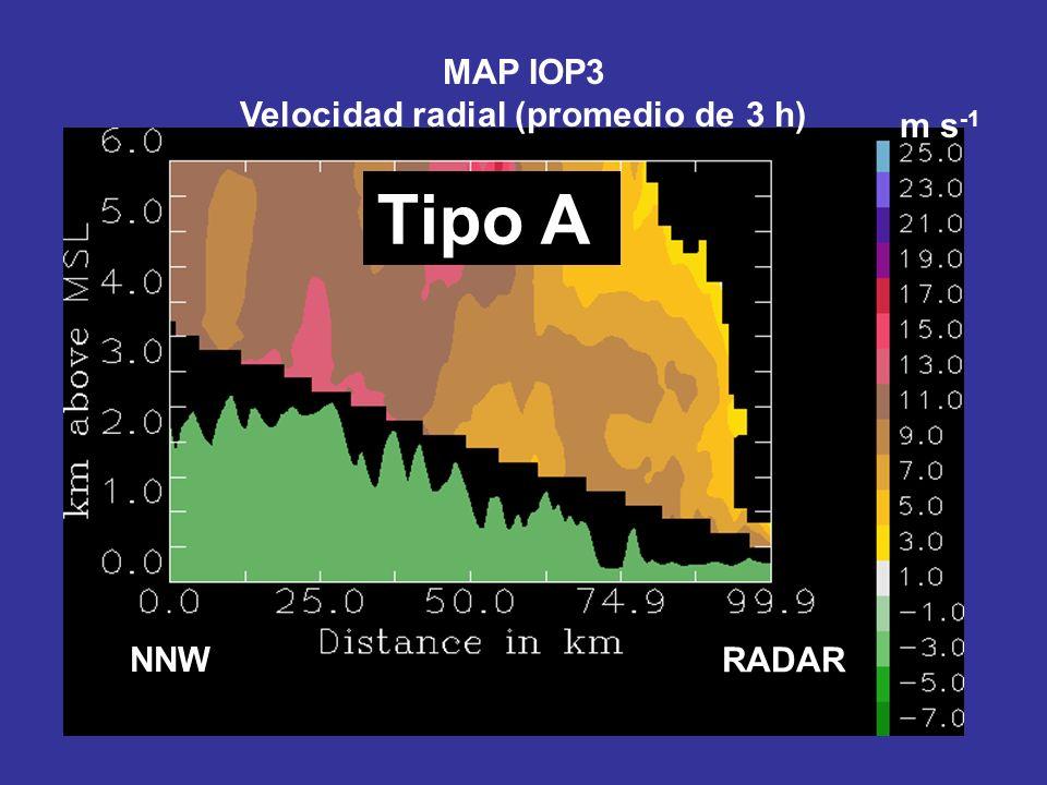 NNW Tipo A RADAR m s -1 MAP IOP3 Velocidad radial (promedio de 3 h)
