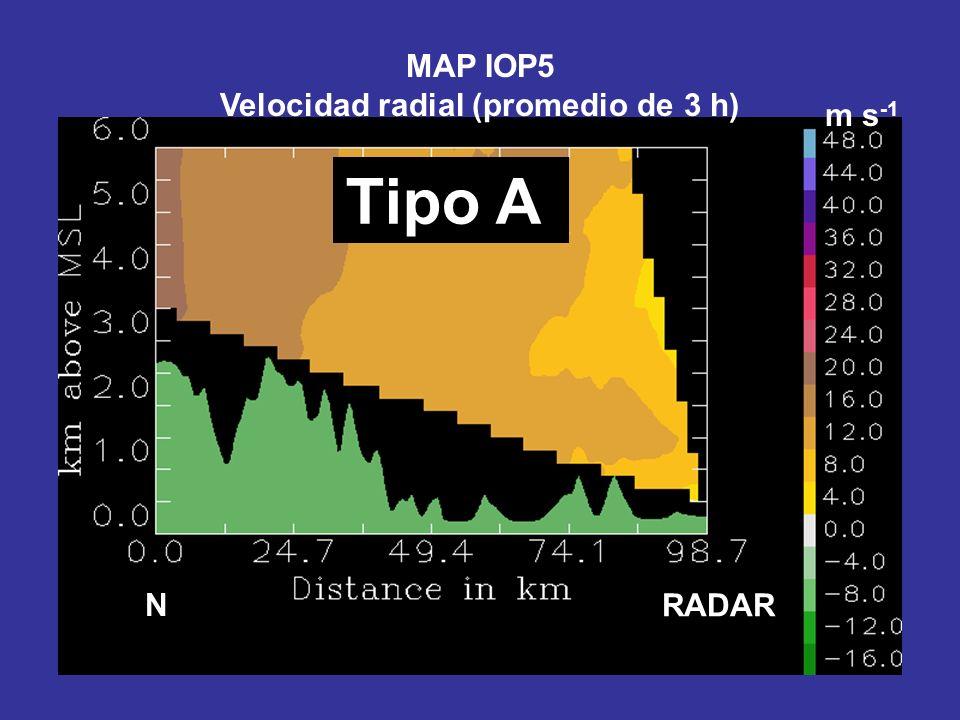 N Tipo A RADAR m s -1 MAP IOP5 Velocidad radial (promedio de 3 h)