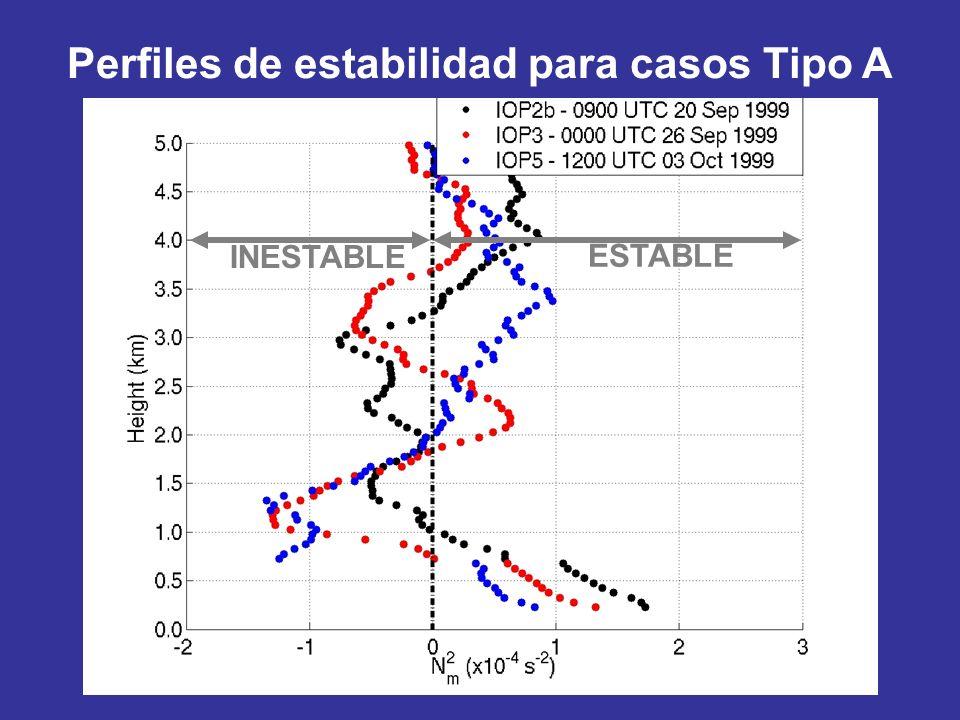 Perfiles de estabilidad para casos Tipo A ESTABLE INESTABLE
