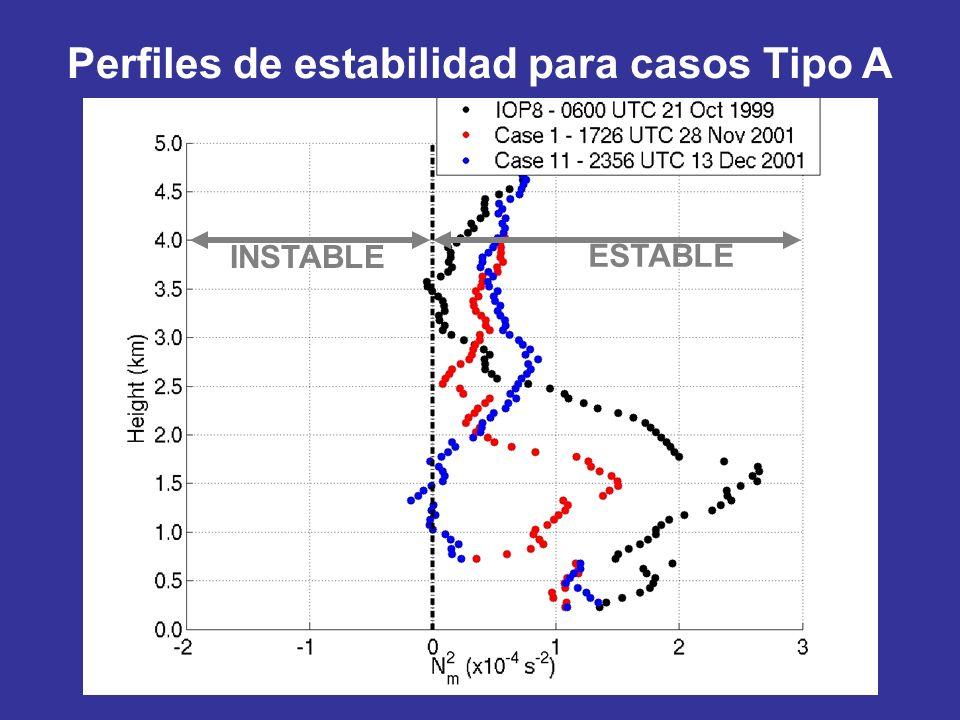 ESTABLE INSTABLE Perfiles de estabilidad para casos Tipo A