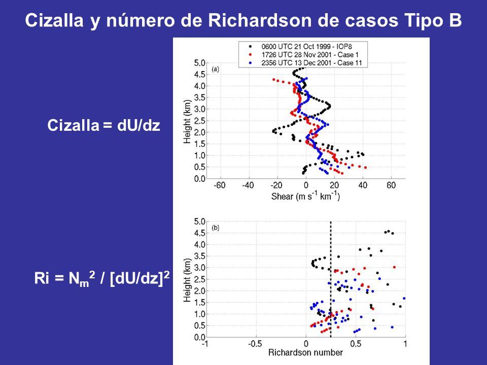 Cizalla y número de Richardson de casos Tipo B Cizalla = dU/dz Ri = N m 2 / [dU/dz] 2