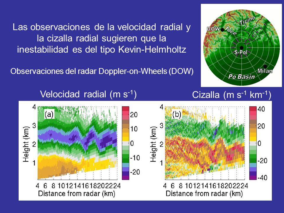 Las observaciones de la velocidad radial y la cizalla radial sugieren que la inestabilidad es del tipo Kevin-Helmholtz Observaciones del radar Doppler-on-Wheels (DOW) Velocidad radial (m s -1 ) Cizalla (m s -1 km -1 )