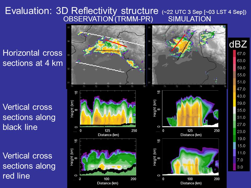 Evaluation: 3D Reflectivity structure (~22 UTC 3 Sep [~03 LST 4 Sep]) OBSERVATION (TRMM-PR) Horizontal cross sections at 4 km Vertical cross sections