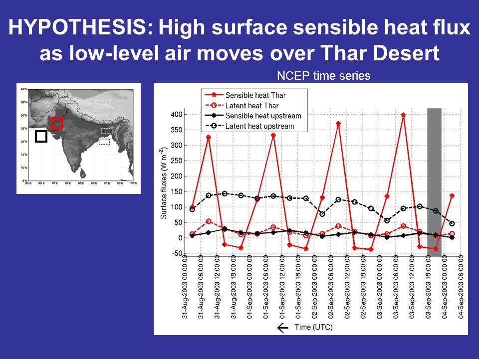 HYPOTHESIS: High surface sensible heat flux as low-level air moves over Thar Desert NCEP time series