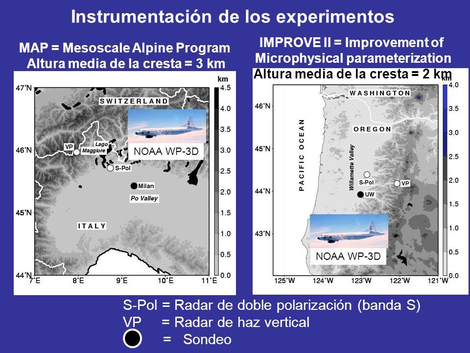 MAP = Mesoscale Alpine Program Altura media de la cresta = 3 km Instrumentación de los experimentos NOAA WP-3D S-Pol = Radar de doble polarización (banda S) VP = Radar de haz vertical = Sondeo IMPROVE II = Improvement of Microphysical parameterization Altura media de la cresta = 2 km
