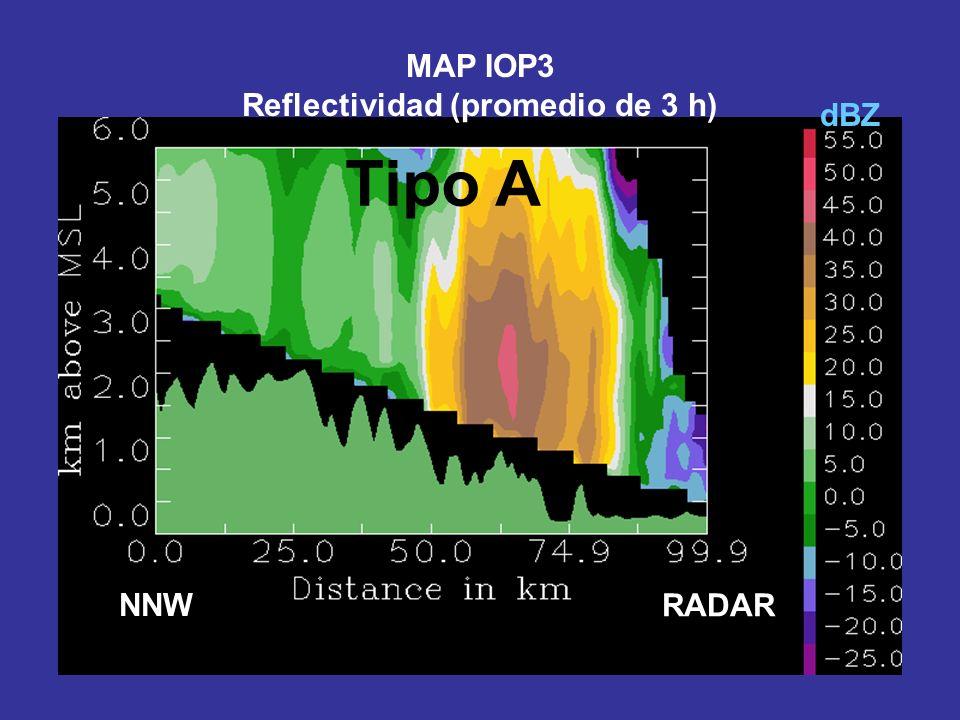 NNW RADAR dBZ MAP IOP3 Reflectividad (promedio de 3 h) Tipo A