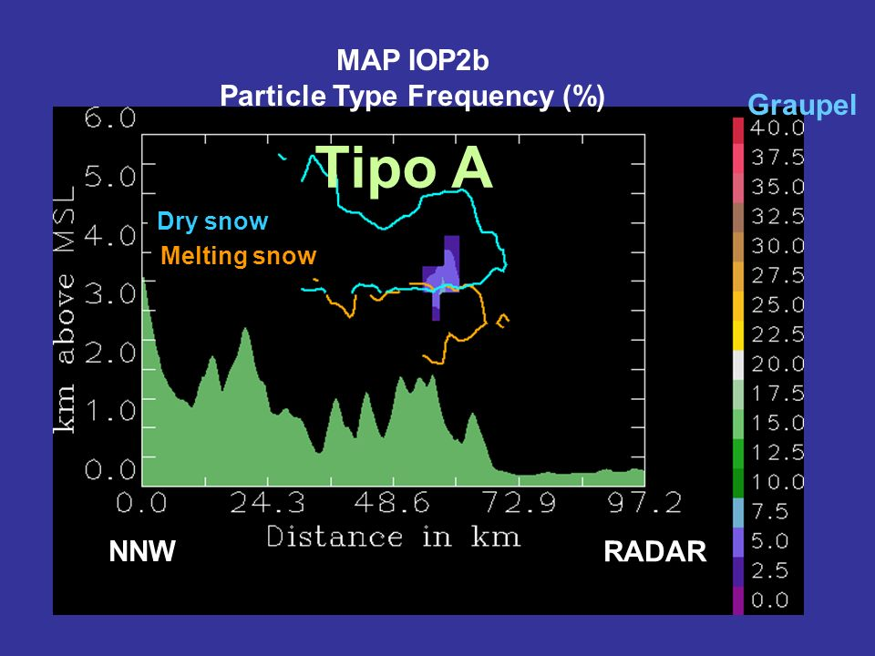 Dry snow Melting snow NNW RADAR MAP IOP2b Particle Type Frequency (%) Graupel Tipo A