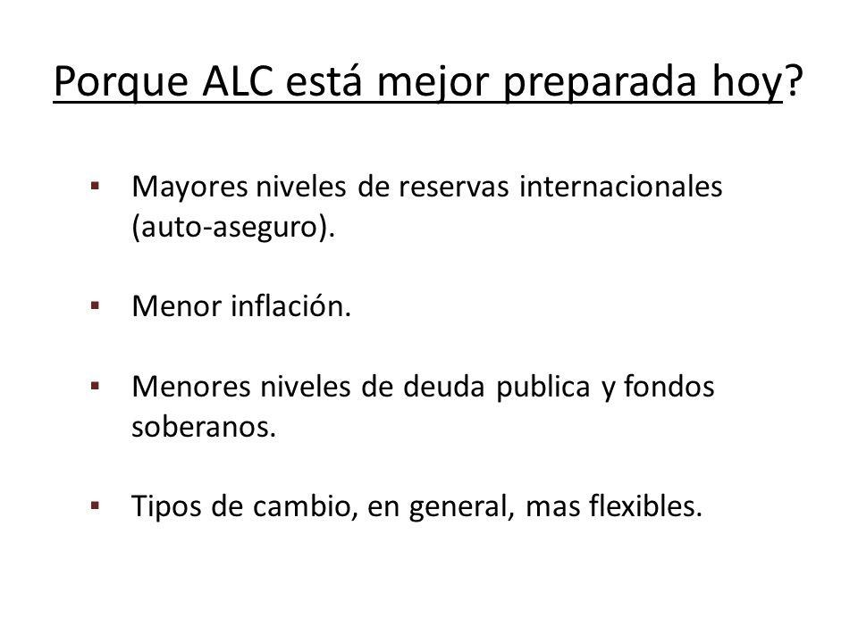 Porque ALC está mejor preparada hoy. Mayores niveles de reservas internacionales (auto-aseguro).